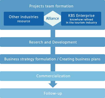 Business Model of KBS Enterprise